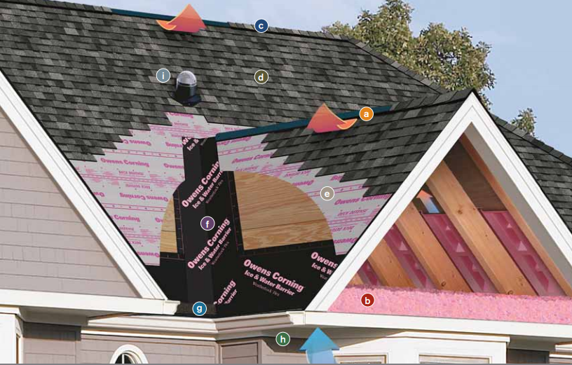 What is a Roofing System And How is it Different From a Typical